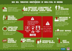 NGO Bill Threatens Independence of NGOs in Nigeria